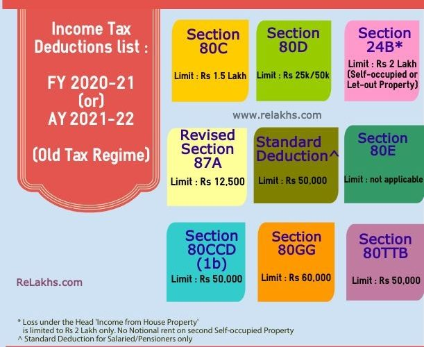 Income Tax Exemptions F.Y 2020-21 – Under New Tax Regime U/s 115 BAC, With Automated Income Tax Arrears Relief Calculator U/s 89(1) with Form 10E for F.Y.2020-21