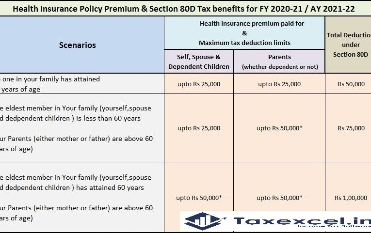 How much Tax you should pay as per New Tax System U/s 115 BAC for the F.Y. 2020-21 Including the Automated Income Tax Excel Based Software All in one for the Govt & Non-Govt Employees for F.Y.2020-21 As per U/s 115 BAC