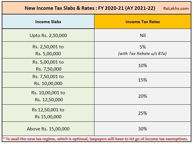 Income-Tax-Slab-Rate-F.Y.2020-21