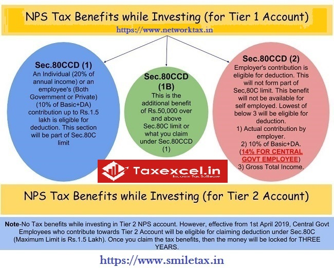 Income Tax of NPS benefits
